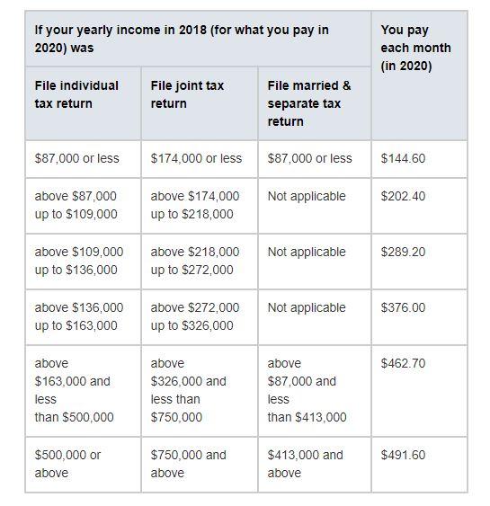 IRS IRMAA 2020